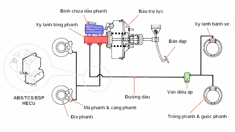 Nguyên lý làm việc của hệ thống phanh trong đó bầu trợ lực phanh đóng vai trò quan trọng